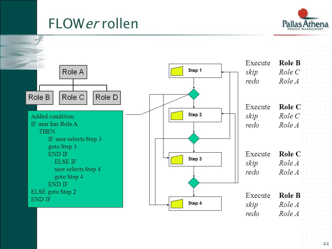 FLOWer rollen Execute Role B skip Role C redo Role A Execute Role C