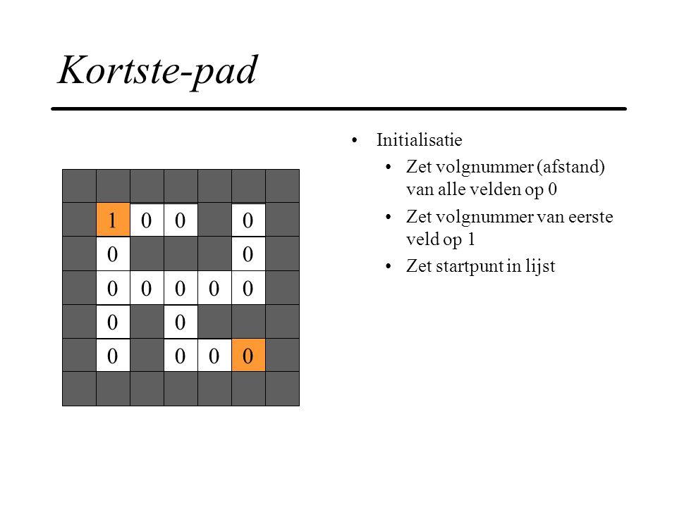 Kortste-pad 1 Initialisatie