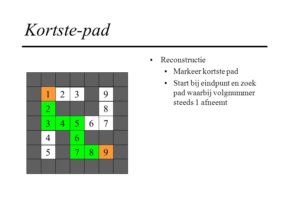 Kortste-pad 1 2 3 9 8 4 5 6 7 Reconstructie Markeer kortste pad