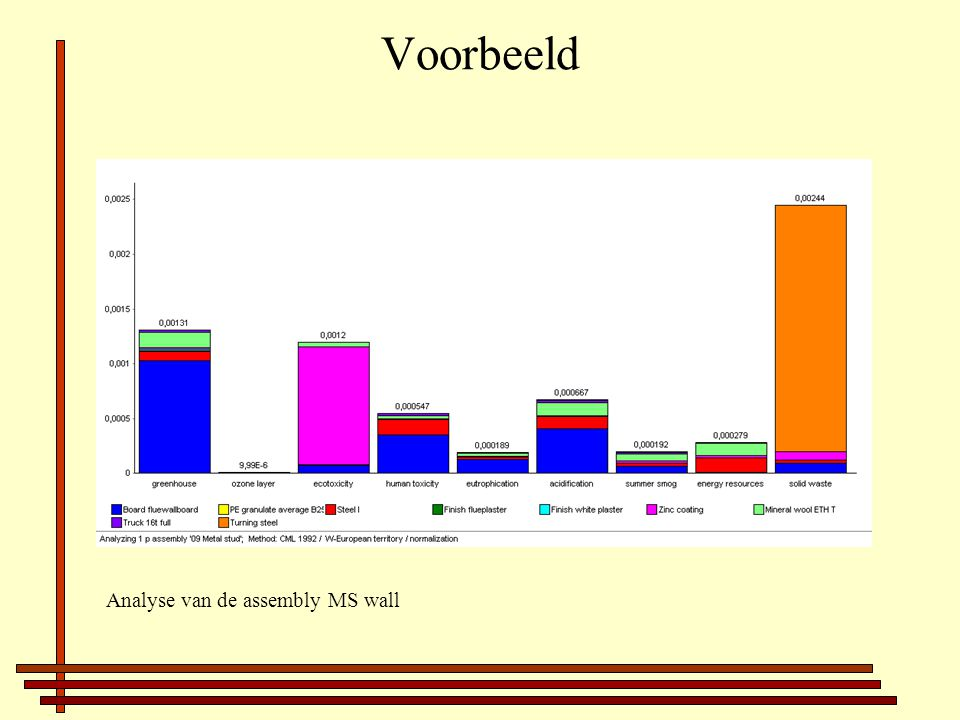 Voorbeeld Analyse van de assembly MS wall