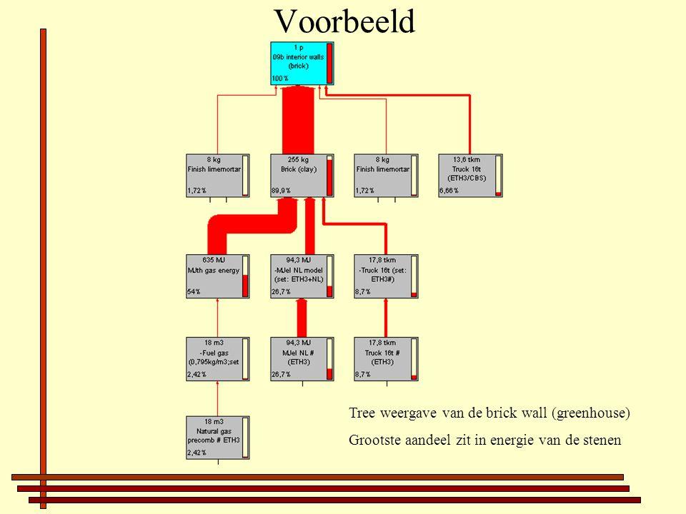 Voorbeeld Tree weergave van de brick wall (greenhouse)