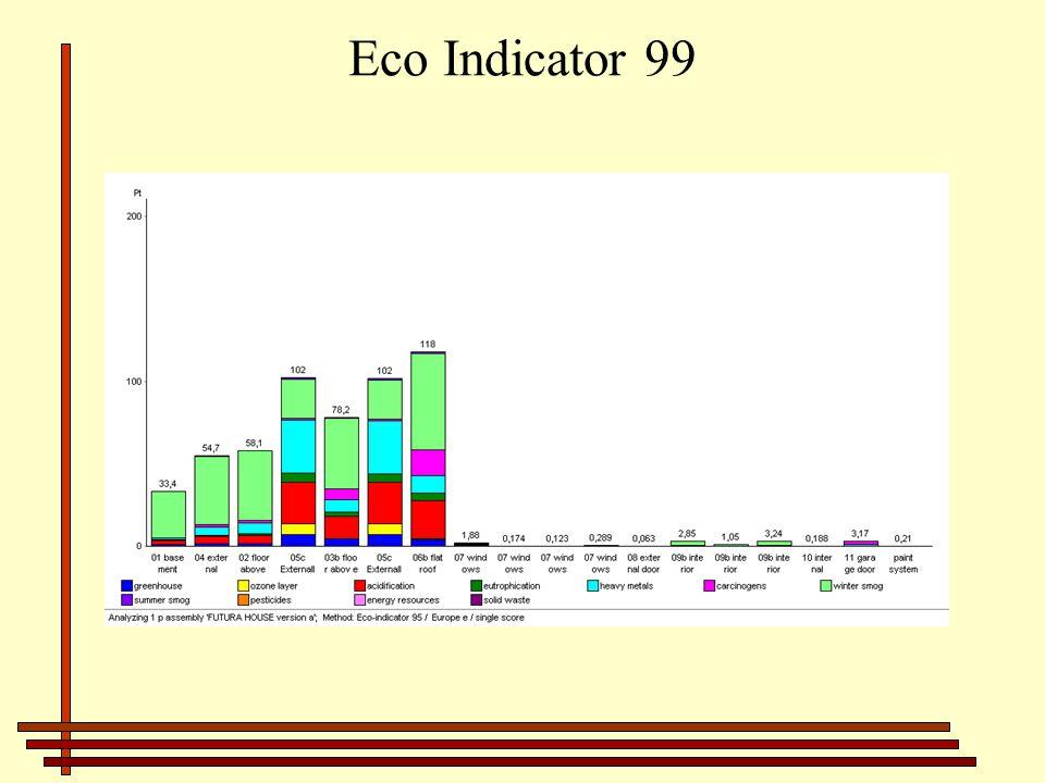Eco Indicator 99