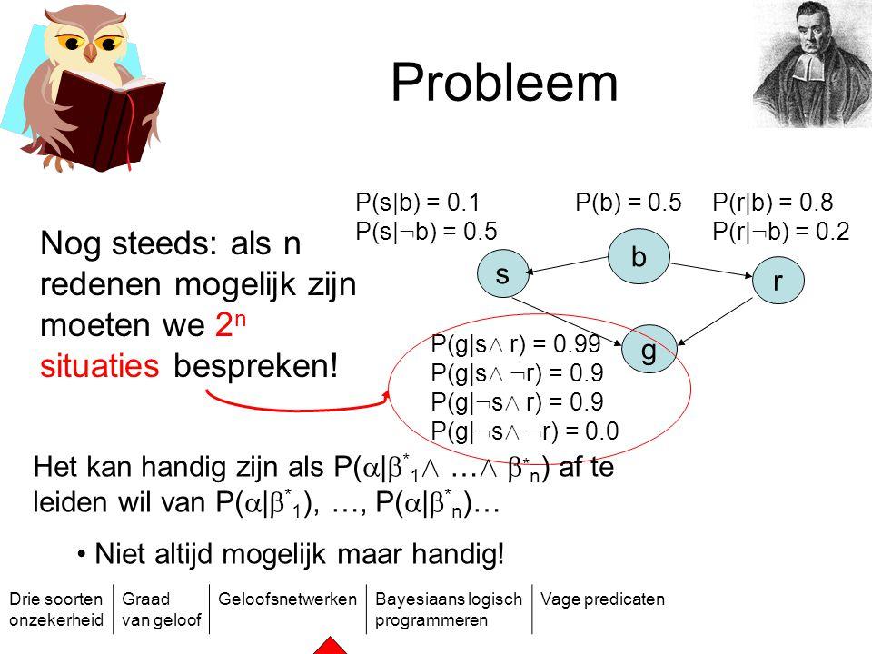 Probleem b. r. s. g. P(b) = 0.5. P(s|b) = 0.1. P(s|:b) = 0.5. P(g|sÆ r) = 0.99. P(g|sÆ :r) = 0.9.