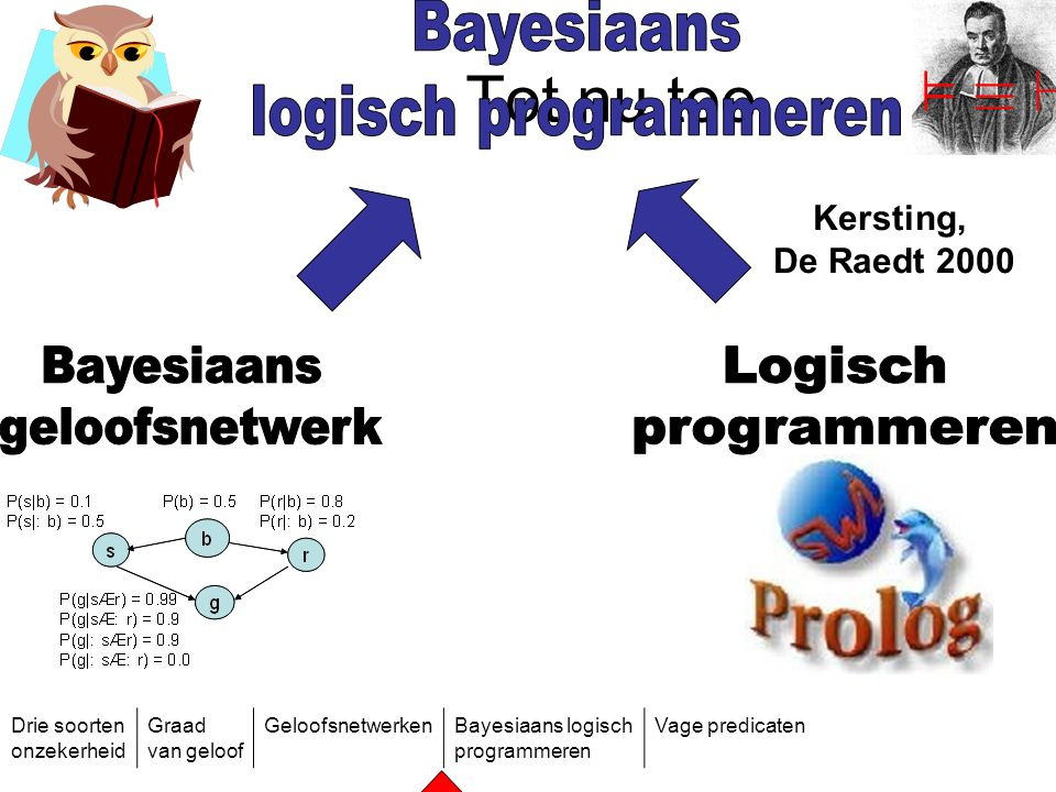 Tot nu toe ² ´ ` Bayesiaans logisch programmeren Bayesiaans