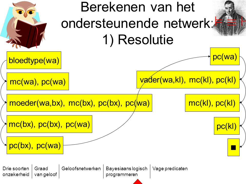 Berekenen van het ondersteunende netwerk: 1) Resolutie