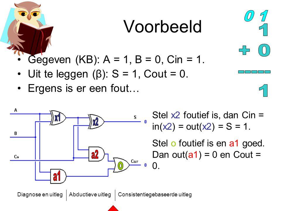 Voorbeeld 0 1 1 + 0 ----- x1 x2 a2 o a1