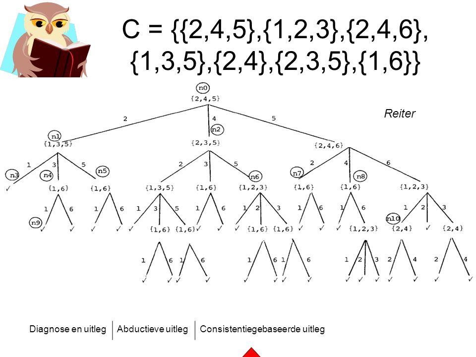 C = {{2,4,5},{1,2,3},{2,4,6}, {1,3,5},{2,4},{2,3,5},{1,6}} Reiter