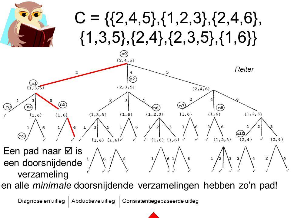 C = {{2,4,5},{1,2,3},{2,4,6}, {1,3,5},{2,4},{2,3,5},{1,6}} Reiter.