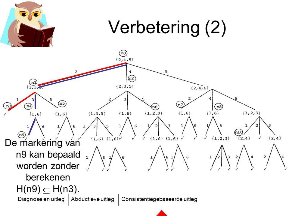 De markering van n9 kan bepaald worden zonder berekenen H(n9)  H(n3).