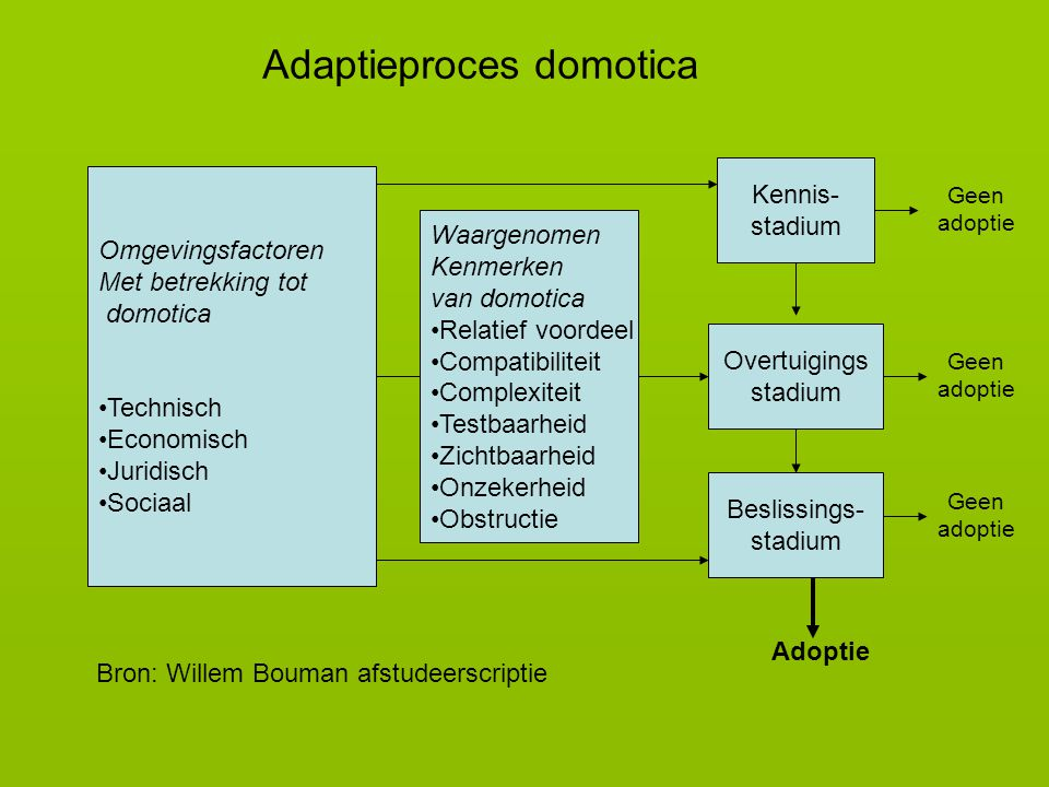 Adaptieproces domotica