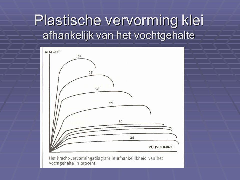 Plastische vervorming klei afhankelijk van het vochtgehalte
