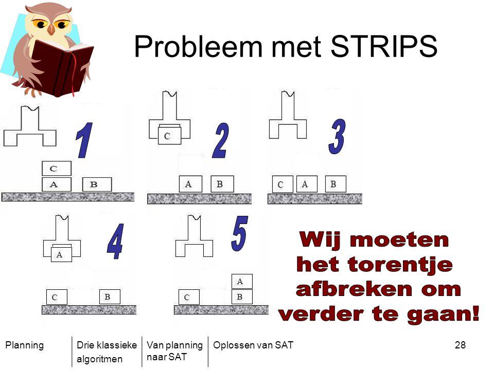 Probleem met STRIPS 3 1 2 5 4 Wij moeten het torentje afbreken om