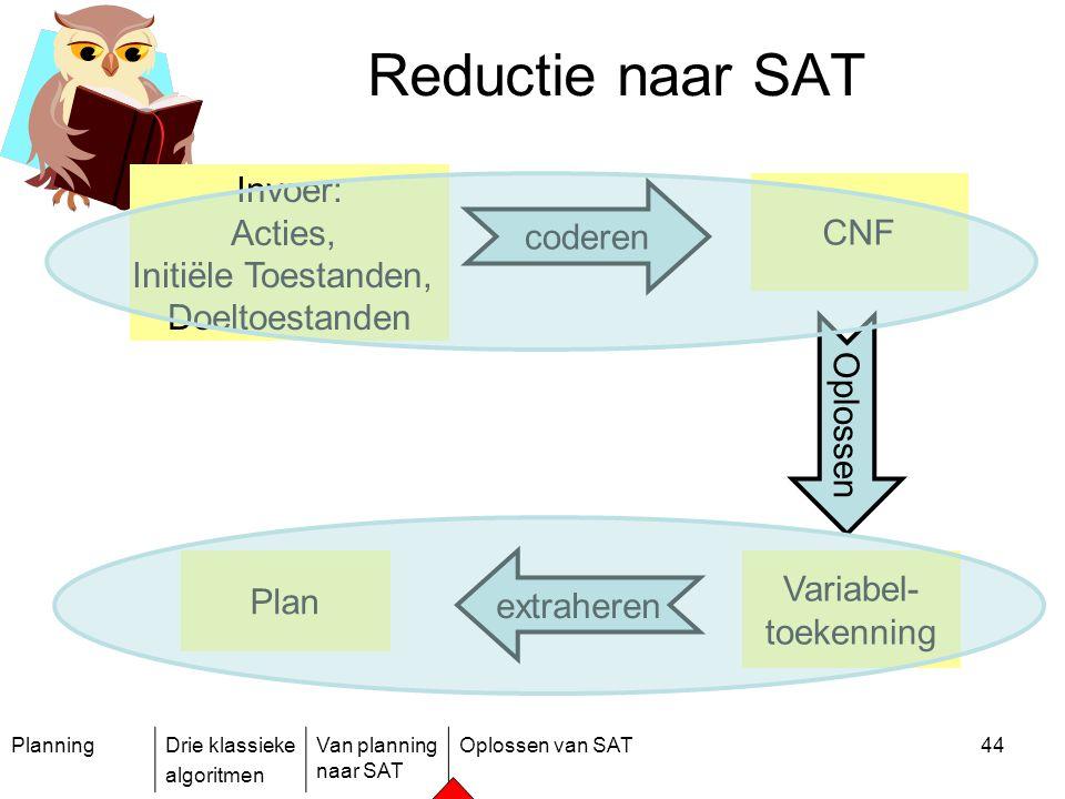 Reductie naar SAT Invoer: Acties, CNF coderen Initiële Toestanden,