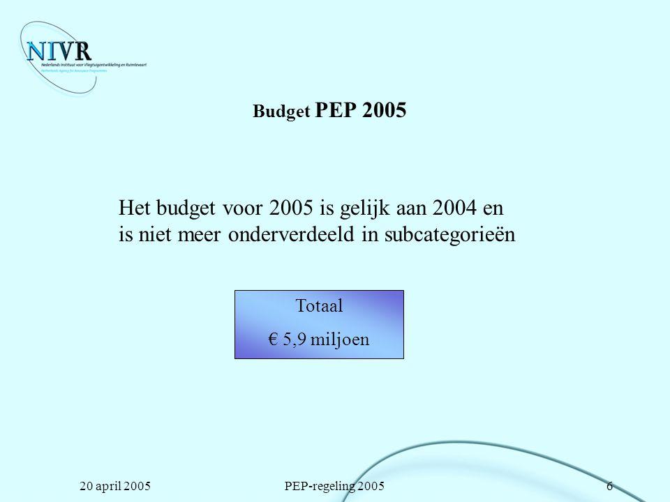 Budget PEP 2005 Het budget voor 2005 is gelijk aan 2004 en