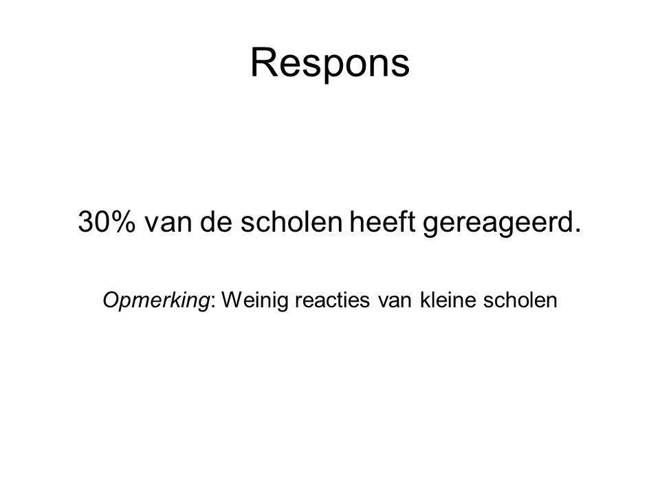 Respons 30% van de scholen heeft gereageerd.