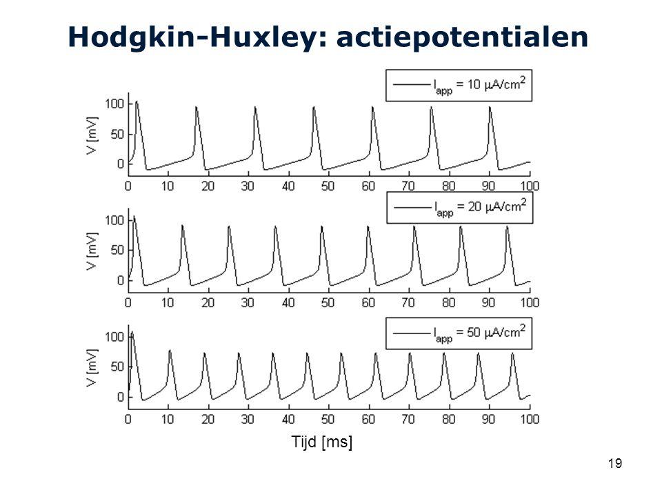 Hodgkin-Huxley: actiepotentialen