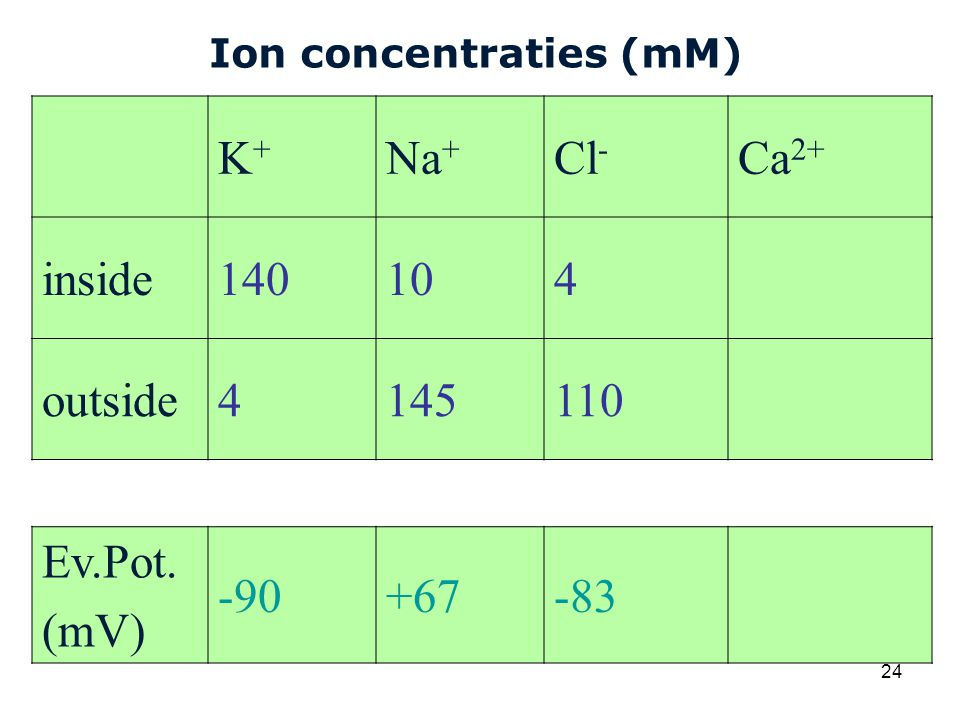 Ion concentraties (mM)