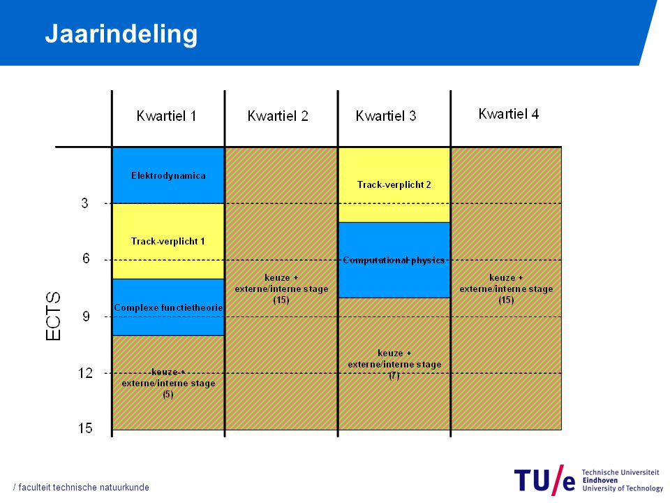 Jaarindeling, part 2 In principe 2 instroommomenten: Externe stage: