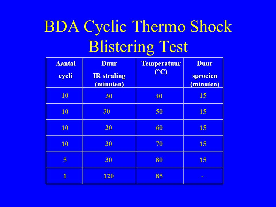 BDA Cyclic Thermo Shock Blistering Test