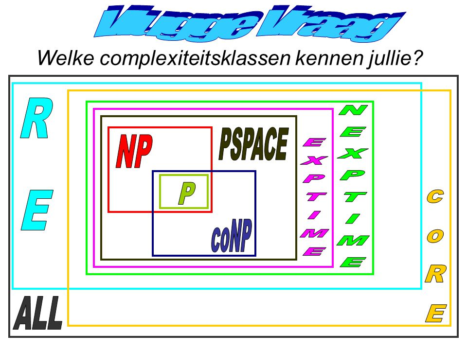 Vlugge Vraag RE PSPACE NP NEXPTIME EXPTIME P coNP coRE ALL