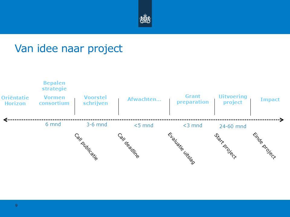 Van idee naar project Bepalen strategie Vormen consortium
