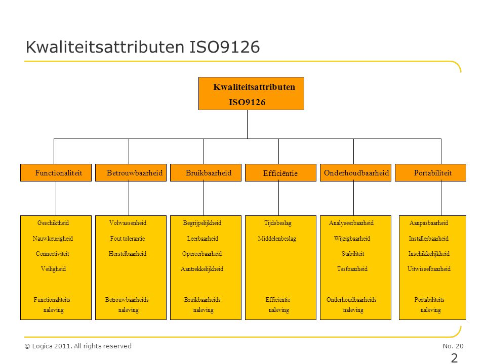 Kwaliteitsattributen ISO9126