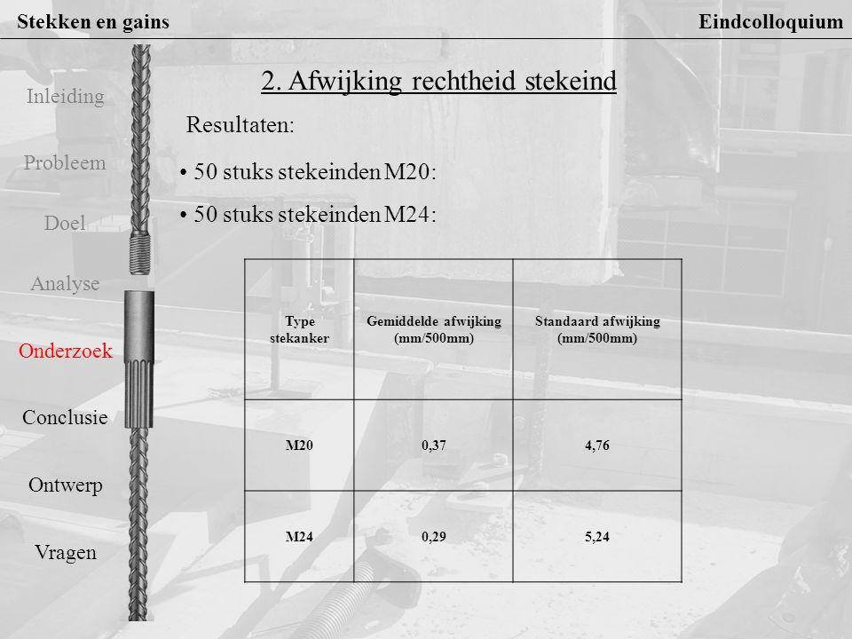Gemiddelde afwijking (mm/500mm) Standaard afwijking (mm/500mm)