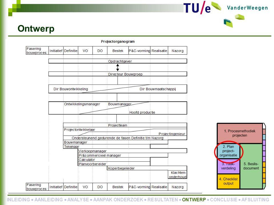 Ontwerp Projectorganisatie