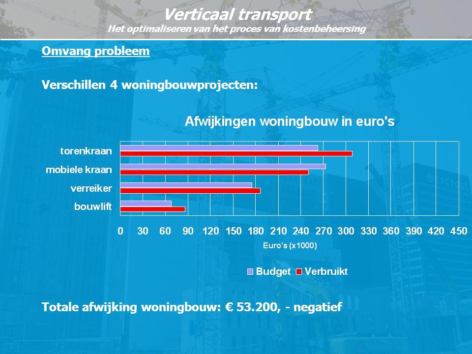 Omvang probleem Verschillen 4 woningbouwprojecten: Totale afwijking woningbouw: € 53.200, - negatief.
