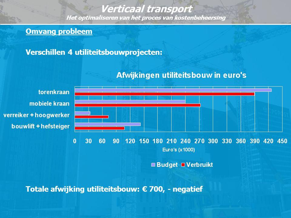 Omvang probleem Verschillen 4 utiliteitsbouwprojecten: Totale afwijking utiliteitsbouw: € 700, - negatief.