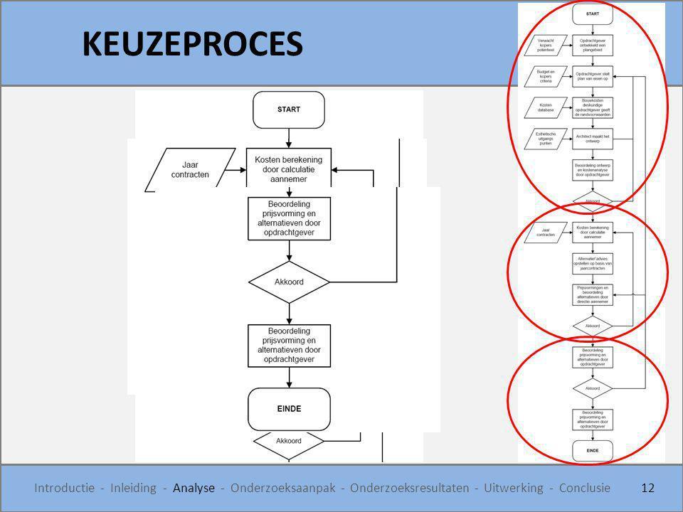 KEUZEPROCES Introductie - Inleiding - Analyse - Onderzoeksaanpak - Onderzoeksresultaten - Uitwerking - Conclusie.