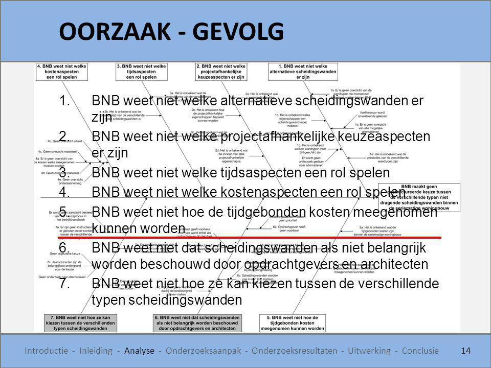 OORZAAK - GEVOLG BNB weet niet welke alternatieve scheidingswanden er zijn. BNB weet niet welke projectafhankelijke keuzeaspecten er zijn.