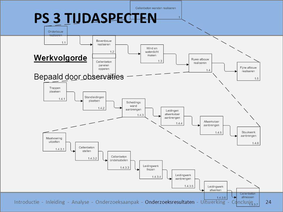 PS 3 TIJDASPECTEN Werkvolgorde Bepaald door observaties