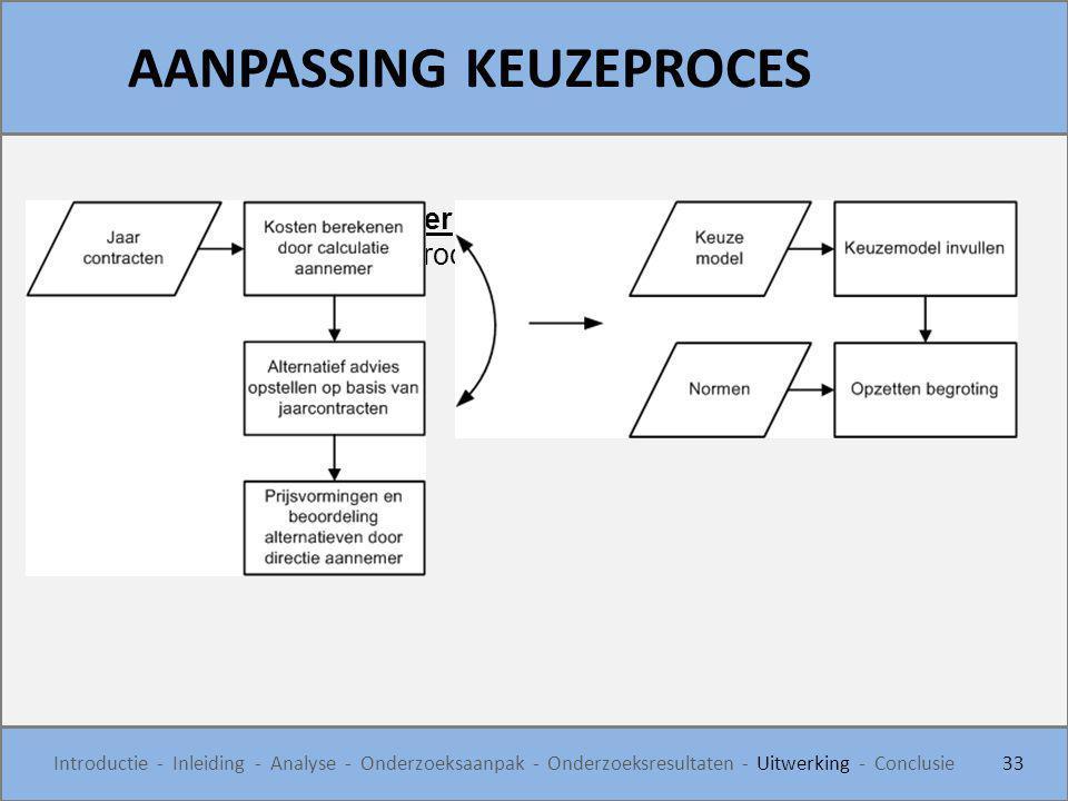 AANPASSING KEUZEPROCES