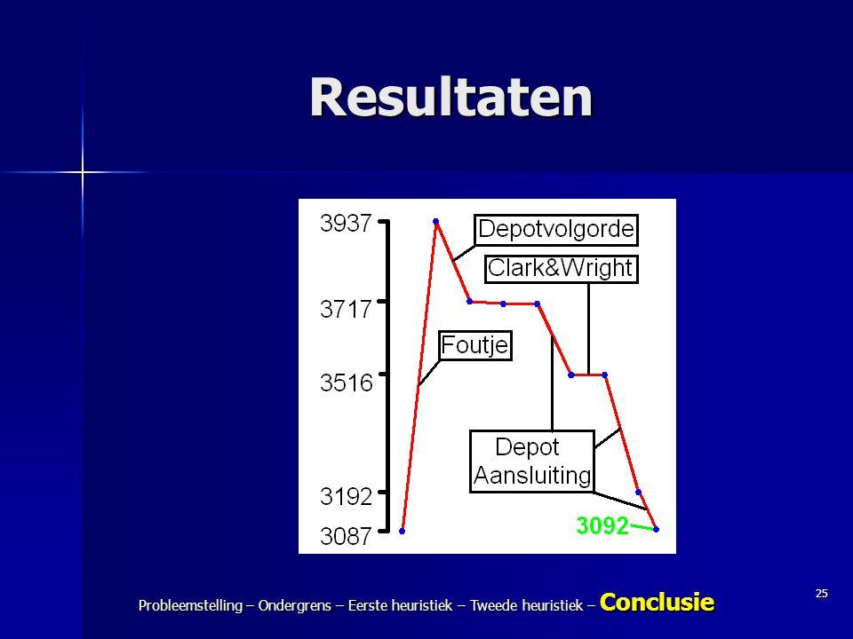 Resultaten Eindpresentatie Modelleren C – IJspakketten