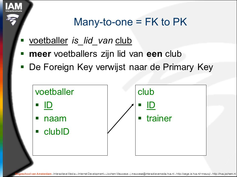 Many-to-one = FK to PK voetballer is_lid_van club