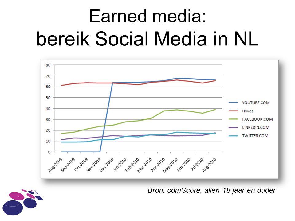 Earned media: bereik Social Media in NL