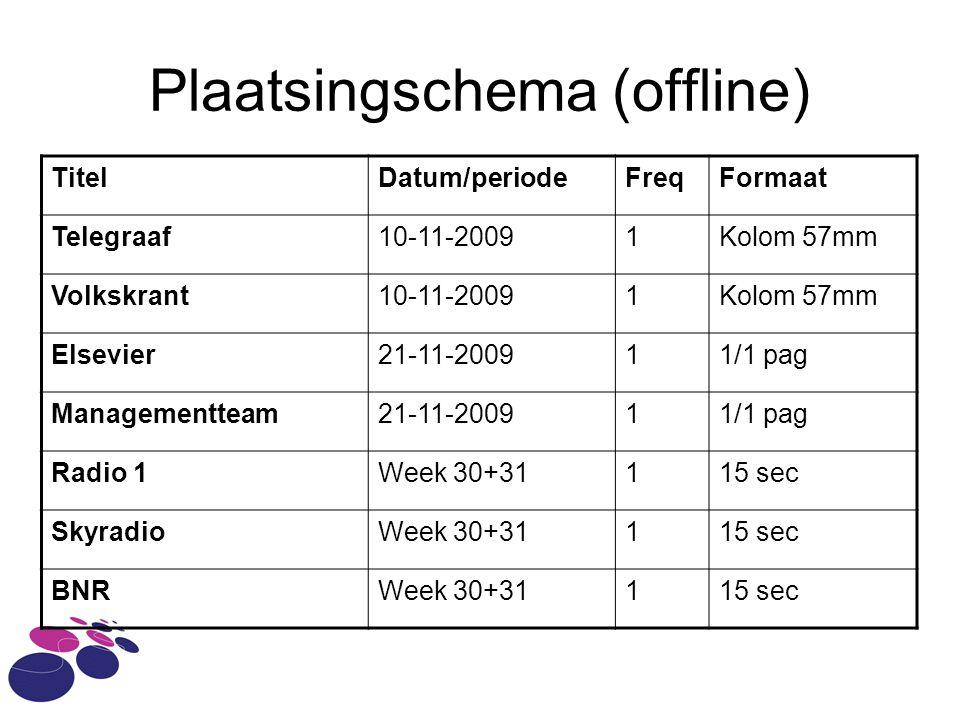 Plaatsingschema (offline)