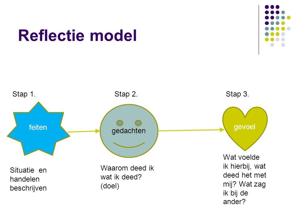 Reflectie model Stap 1. Stap 2. Stap 3. feiten gedachten gevoel