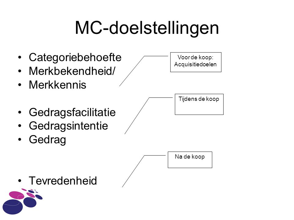 MC-doelstellingen Categoriebehoefte Merkbekendheid/ Merkkennis