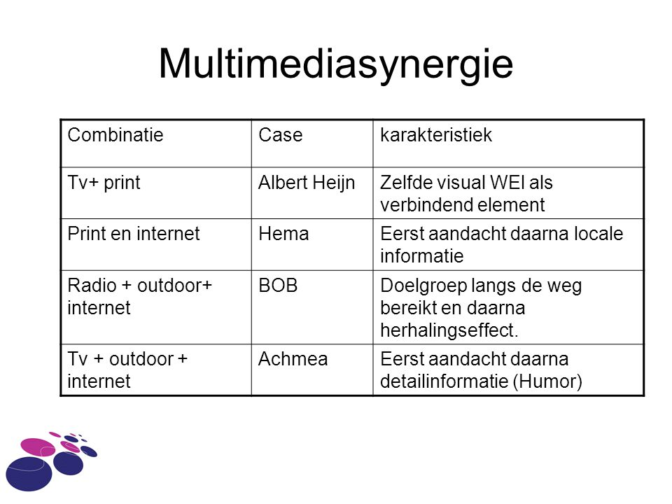 Multimediasynergie Combinatie Case karakteristiek Tv+ print