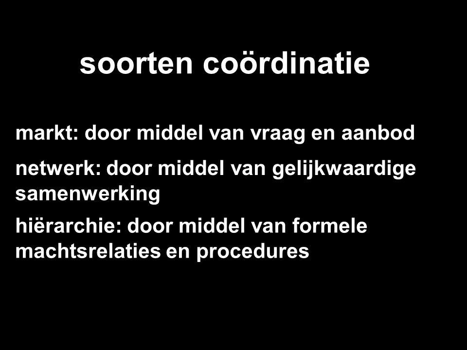 soorten coördinatie markt: door middel van vraag en aanbod