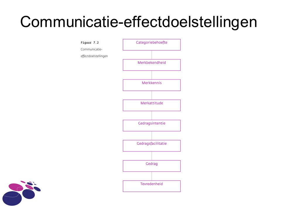 Communicatie-effectdoelstellingen