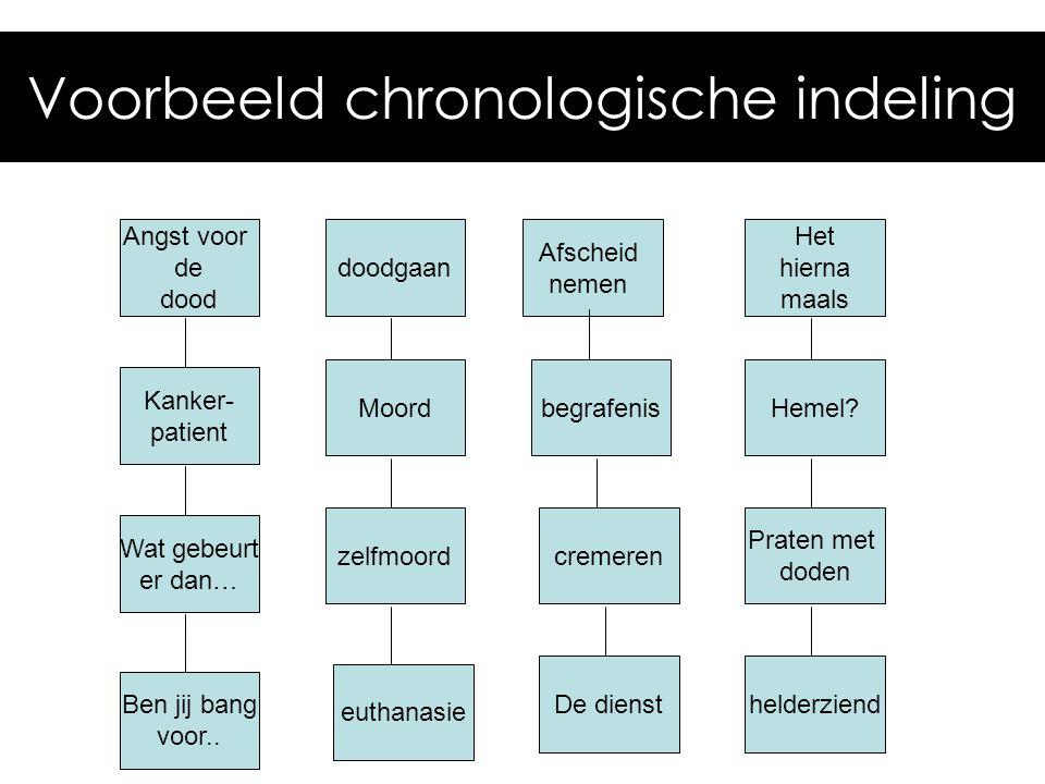 Voorbeeld chronologische indeling