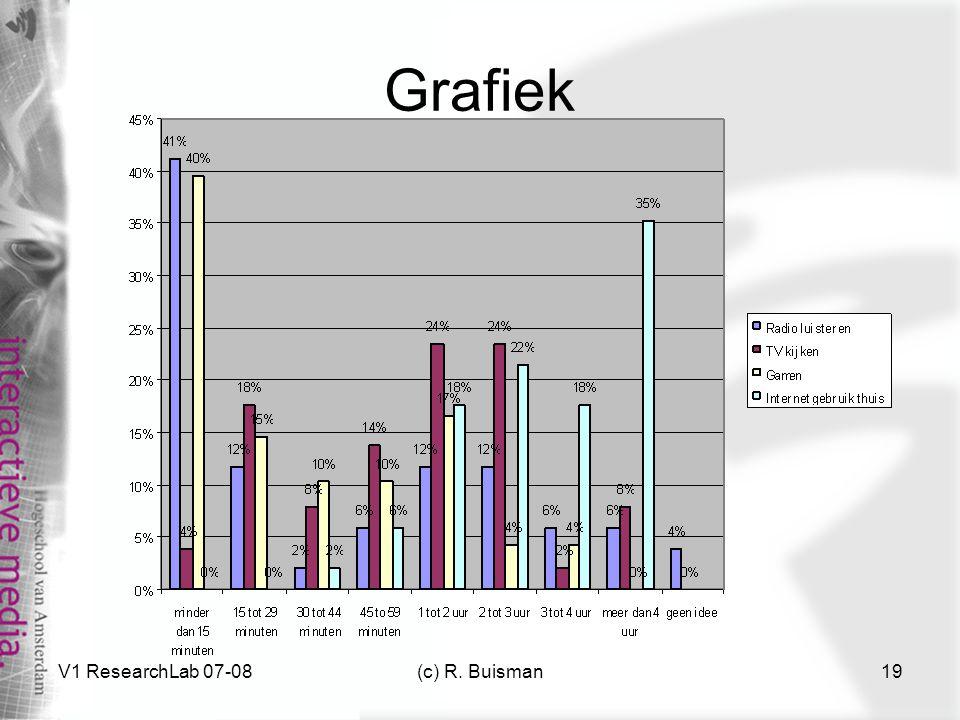 Grafiek V1 ResearchLab 07-08 (c) R. Buisman