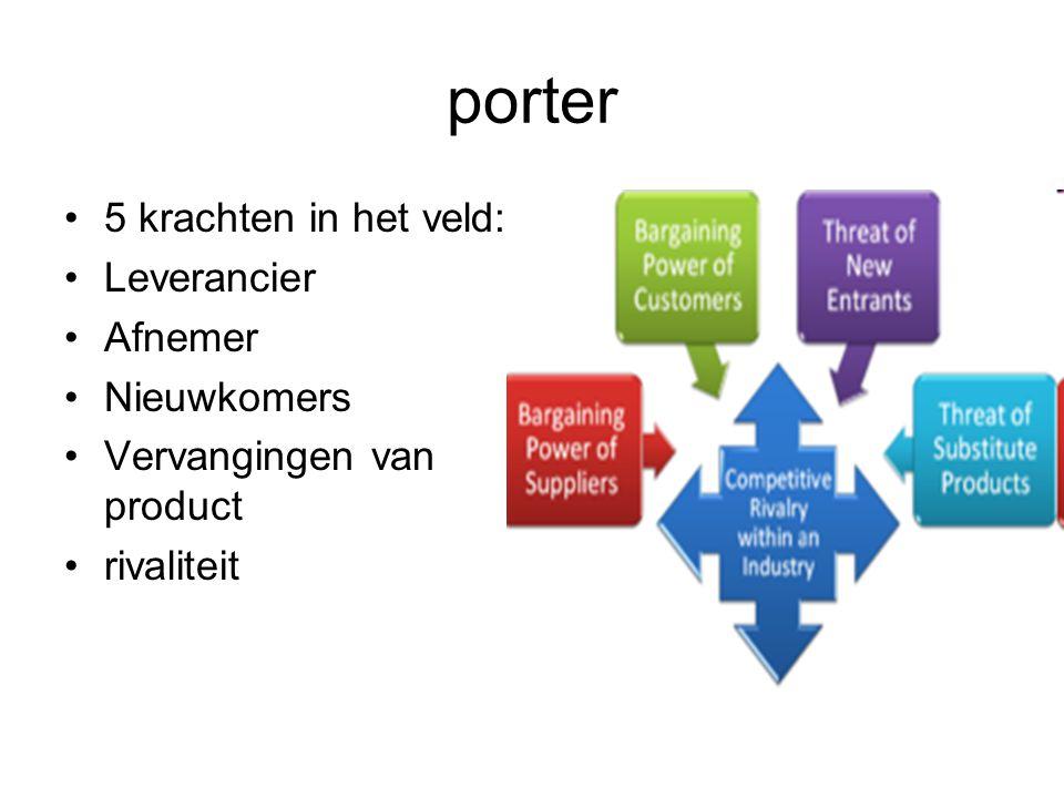 porter 5 krachten in het veld: Leverancier Afnemer Nieuwkomers