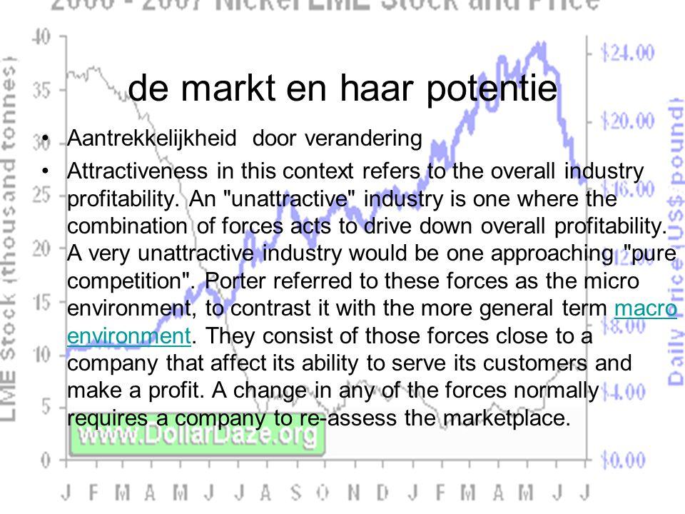 de markt en haar potentie