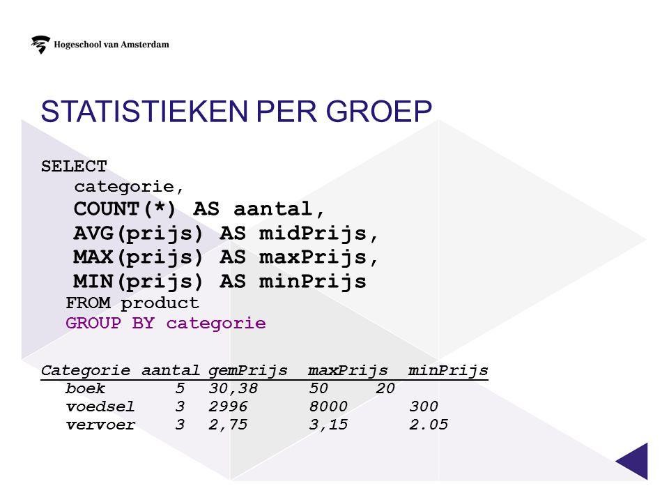 Statistieken per groep
