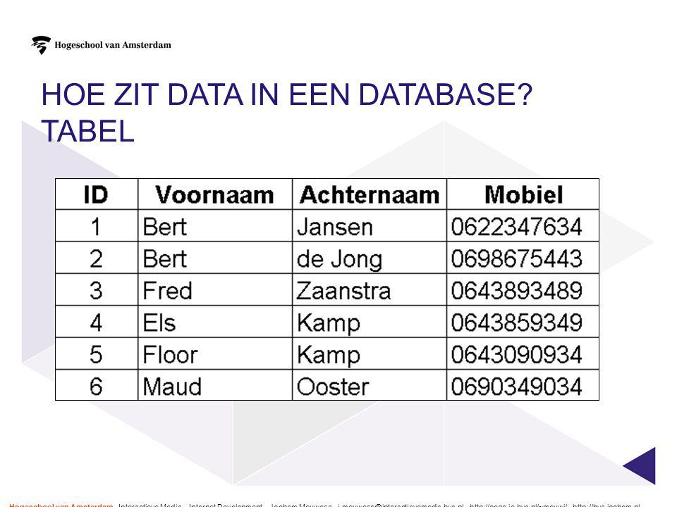 Hoe zit data in een database tabel