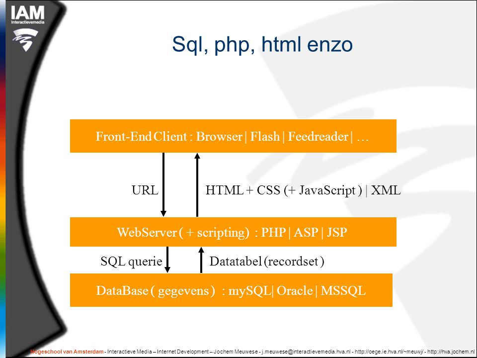 Sql, php, html enzo Front-End Client : Browser | Flash | Feedreader | … URL. HTML + CSS (+ JavaScript ) | XML.